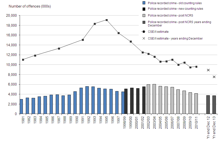 Figure 1: Trends in police recorded crime and CSEW, 1981 to year ending December 2013