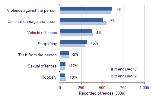 Figure 2: Selected victim-based police recorded crime offences: volumes and percentage change between year ending December 2012 and year ending December 2013