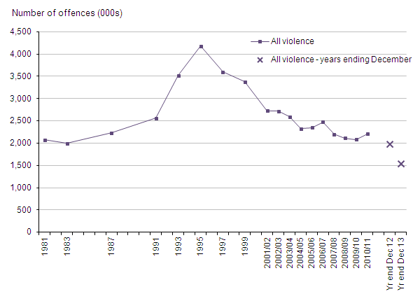 Figure 4: Trends in CSEW violence, 1981 to year ending December 2013