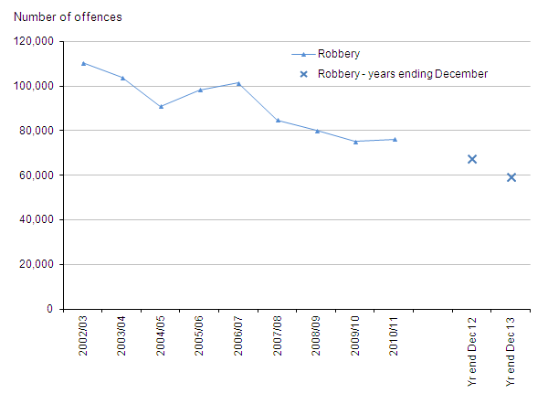 Figure 5: Trends in police recorded robberies, 2002/03 to year ending December 2013