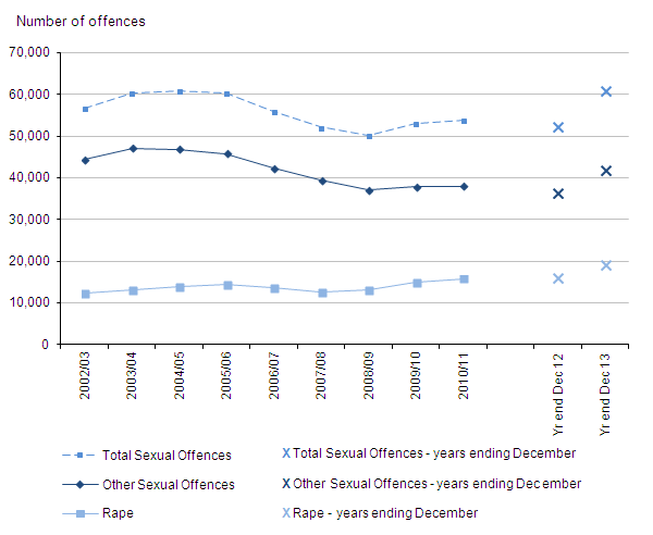 Figure 6: Trends in police recorded sexual offences, 2002/03 to year ending December 2013