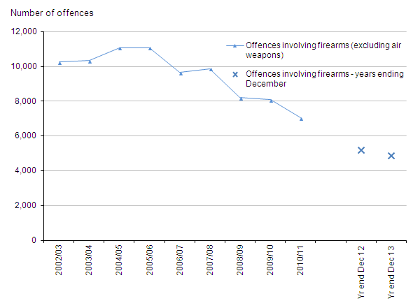 Figure 8: Trends in police recorded crimes involving the use of firearms other than air weapons, 2002/03 to year ending December 2013
