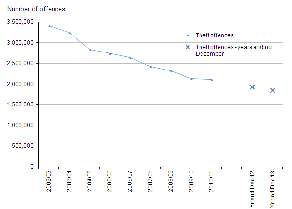 Figure 9: Trends in police recorded theft offences, 2002/03 to year ending December 2013