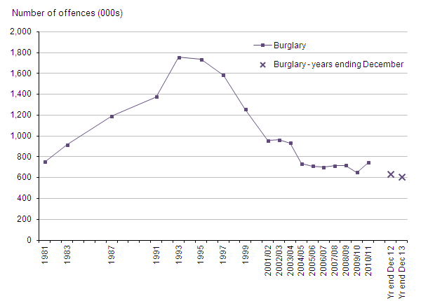 Figure 10: Trends in CSEW domestic burglary, 1981 to year ending December 2013