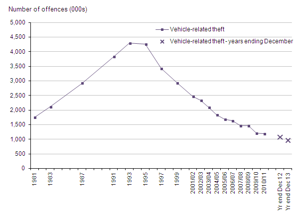 Figure 11: Trends in CSEW vehicle-related theft, 1981 to year ending December 2013