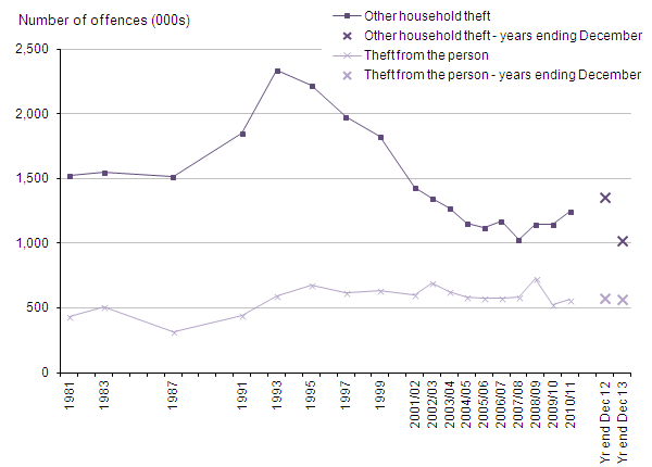 Figure 12: Trends in CSEW other household theft and theft from the person , 1981 to year ending December 2013