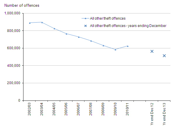 Figure 13: Trends in police recorded all other theft offences, 2002/03 to year ending December 2013