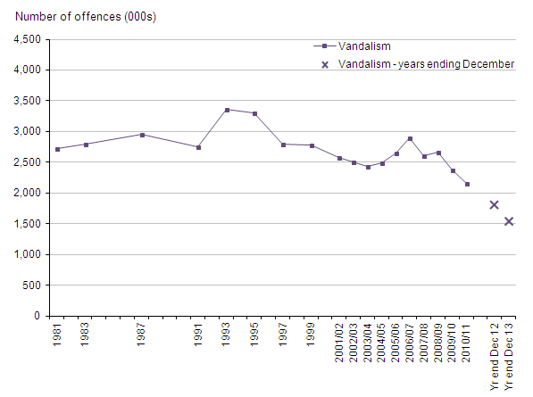 Figure 14: Trends in CSEW vandalism, 1981 to year ending December 2013