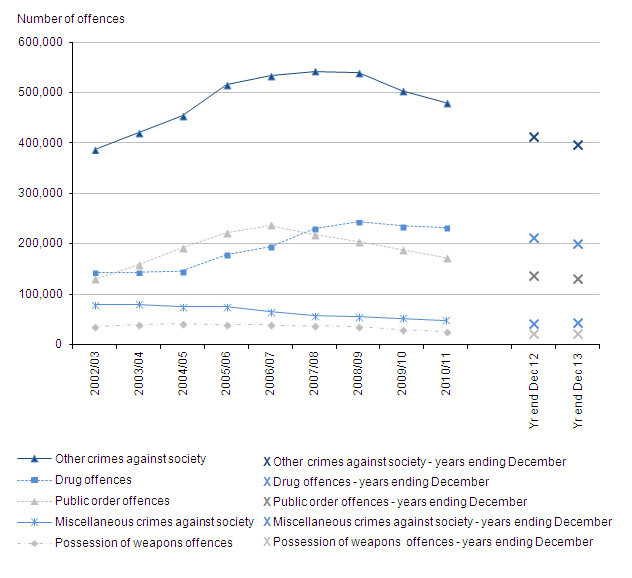 Figure 15: Trends in police recorded other crimes against society, 2002/03 to the year ending December 2013