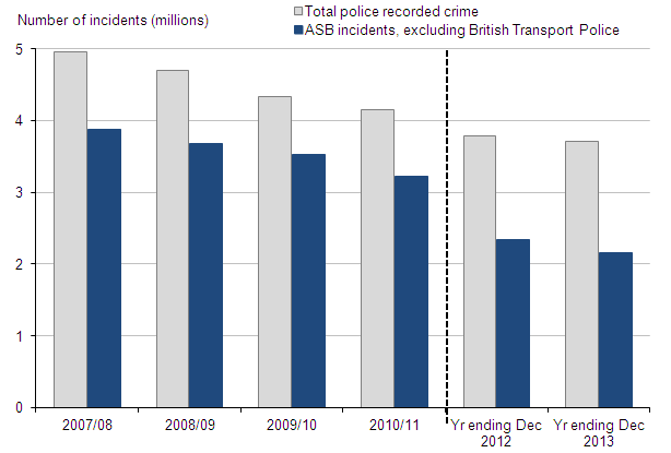 Figure 17: Police recorded crime and anti-social behaviour incidents, 2007/08 to year ending December 2013