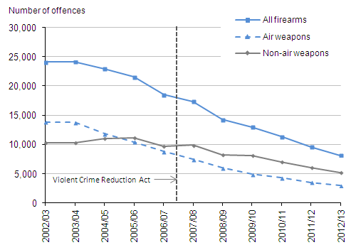 Figure 3.2:  Offences recorded by the police in which firearms were reported to have been used, 2002/03 to 2012/13(1,2)