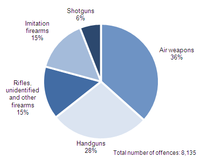 Figure 3.3:  Offences recorded by the police in which firearms were reported to have been used, by type of principal weapon, 2012/13(1,2)