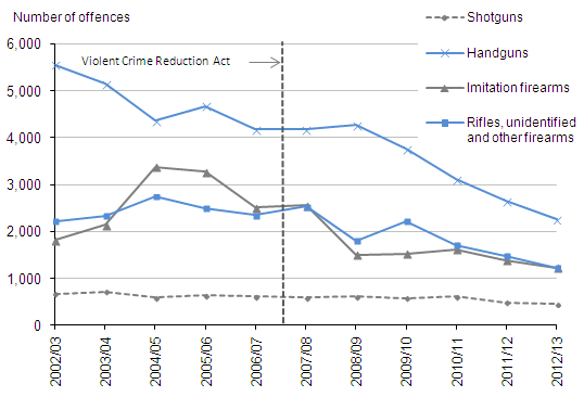 Figure 3.4:  Offences recorded by the police in which non-air weapons were reported to have been used, by type of principal weapon, 2002/03 to 2012/13(1,2)
