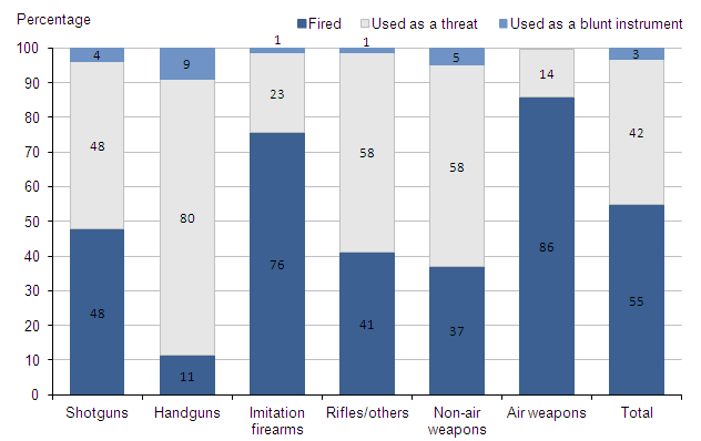 Figure 3.5:  Offences recorded by the police in which firearms were reported to have been used, by type of principal weapon and weapon usage, 2012/13(1,2)
