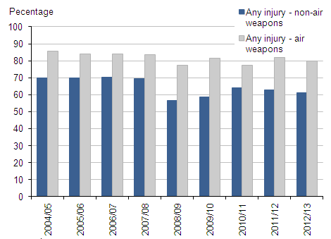 Figure 3.7:  Proportion of police recorded violence against the person offences involving firearms which resulted in injury(1,2,3,4) 2004/05 to 2012/13