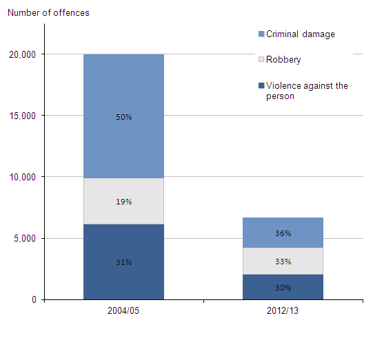 Figure 3.9:  Offences recorded by the police in which firearms were reported to have been used by selected offence type, 2004/05 and 2012/13(1,2,3)