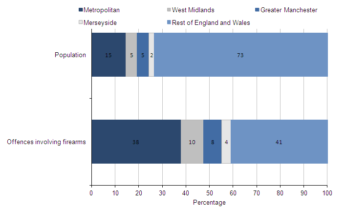 Figure 3.11 Proportion of firearm offences, excluding air weapons, in four police force areas and the rest of England and Wales, compared with population profile of those forces, 2012/13(1,2)