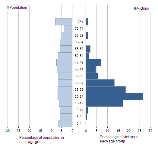 Figure 3.12: Age profile of fatally or seriously injured firearm victims, excluding air weapons, compared to population profile for England and Wales, 2012/13(1,2)