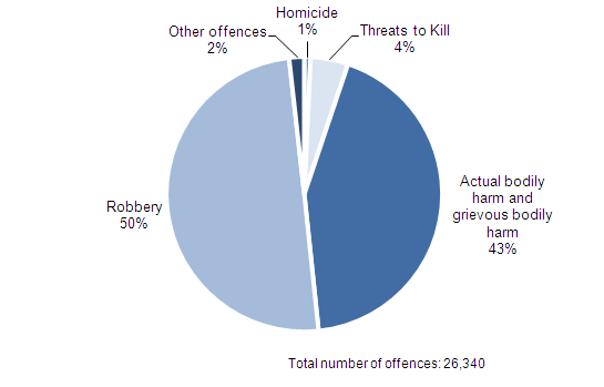 Figure 3.13 Offences recorded by police in which a knife or sharp instrument was used, 2012/13(1,2)