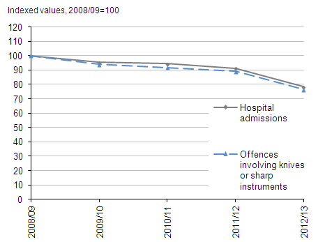 Figure 3.15:  Indexed admissions to NHS hospitals with injuries from assault with a sharp object and police recorded offences involving a knife or sharp instrument, England, 2008/09 to 2012/13(1,2)