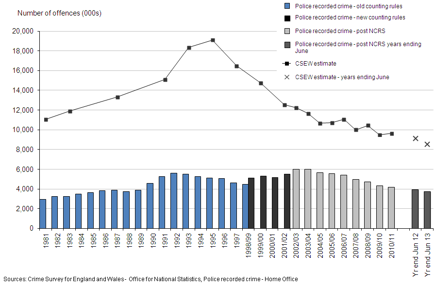 Figure 1: Trends in police recorded crime and CSEW, 1981 to year ending June 2013