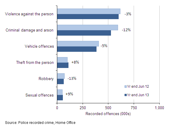 Figure 2: Selected victim-based police recorded crime offences: volumes and percentage change between year ending June 2012 and year ending June 2013