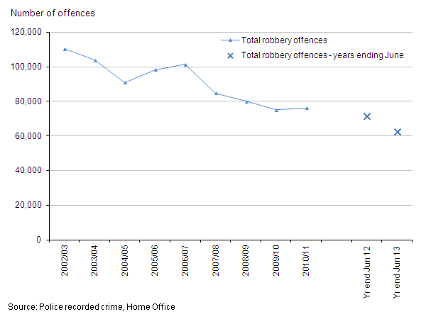 Figure 5: Trends in police recorded robberies, 2002/03 to year ending June 2013