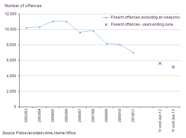 Figure 6: Trends in police recorded crimes involving firearms other than air weapons, 2002/03 to year ending June 2013