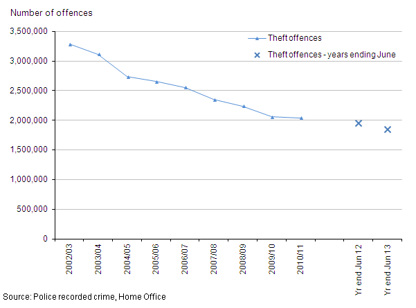 Figure 8: Trends in police recorded theft offences, 2002/03 to year ending June 2013