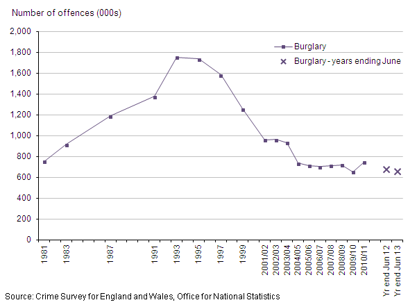 Figure 9: Trends in CSEW domestic burglary, 1981 to year ending June 2013