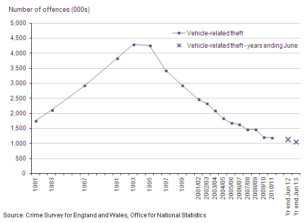 Figure 10: Trends in CSEW vehicle-related theft, 1981 to year ending June 2013