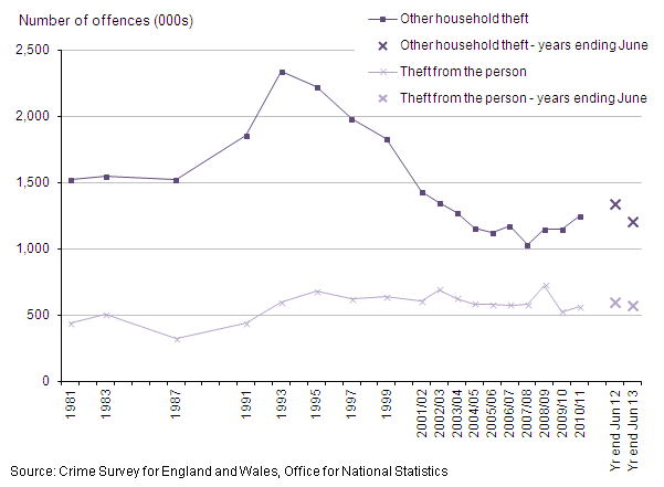 Figure 11: Trends in CSEW theft from the person and other household theft, 1981 to year ending June 2013