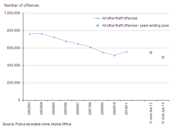 Figure 12: Trends in police recorded all other theft offences, 2002/03 to year ending June 2013