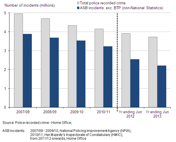 Figure 16: Police recorded crime and anti-social behaviour incidents, 2007/08 to year ending June 2013