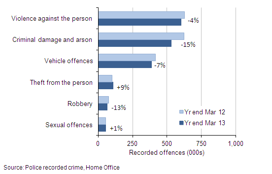 Figure 2: Selected victim-based police recorded crime offences: volumes and percentage change between year ending March 2012 and year ending March 2013