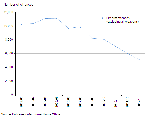 Figure 6: Trends in police recorded crimes involving firearms other than air weapons, 2002/03 to year ending March 2013