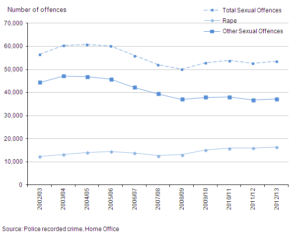 Figure 7: Trends in police recorded sexual offences, 2002/03 to year ending March 2013