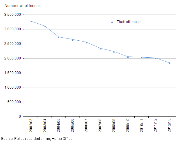 Figure 8: Trends in police recorded theft offences, 2002/03 to year ending March 2013
