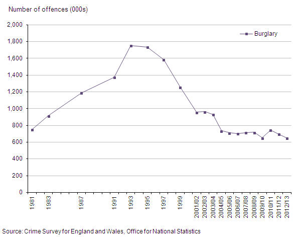 Figure 9: Trends in CSEW domestic burglary, 1981 to year ending March 2013