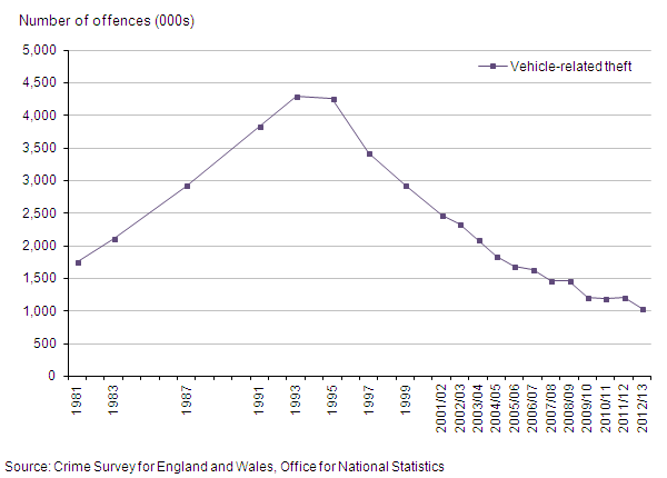Figure 10: Trends in CSEW vehicle-related theft, 1981 to year ending March 2013