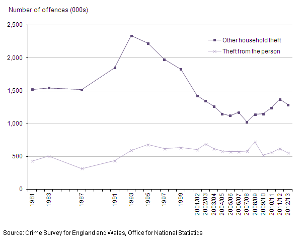 Figure 11: Trends in CSEW theft from the person and other household theft, 1981 to year ending March 2013