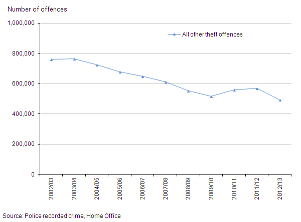 Figure 12: Trends in police recorded all other theft offences, 2002/03 to year ending March 2013
