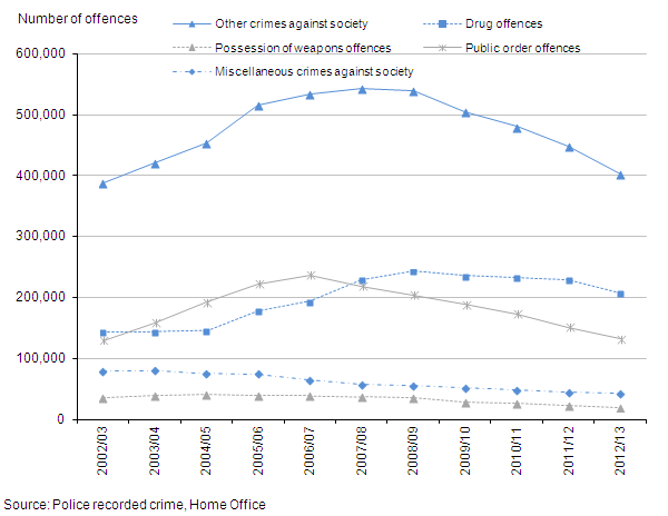 Figure 14: Trends in police recorded other crimes against society, 2002/03 to the year ending March 2013