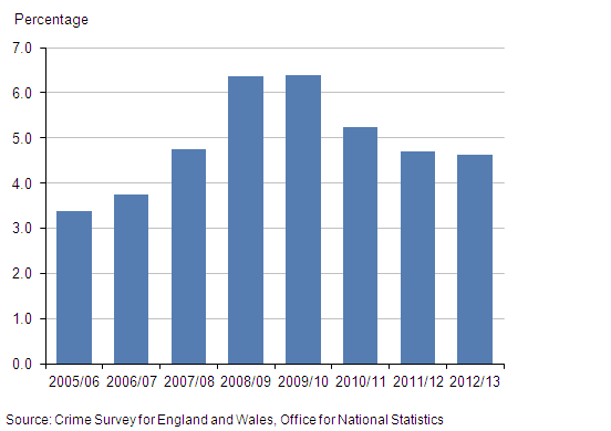 Figure 15: Proportion of CSEW plastic card users who had been a victim of plastic card fraud in the last year, 2005/06 to year ending March 2013
