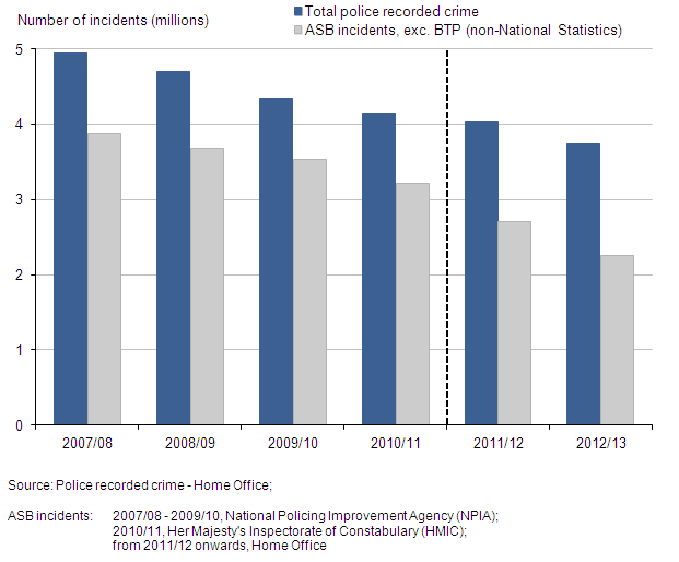 Figure 16: Police recorded crime and anti-social behaviour incidents, 2007/08 to year ending March 2013
