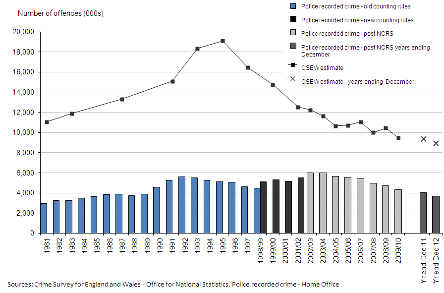 Figure 1: Trends in police recorded crime and CSEW, 1981 to year ending December 2012