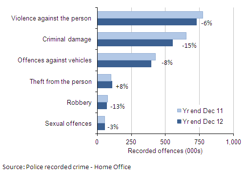 Figure 2: Selected police recorded crime offences: volumes and percentage change between year ending December 2011 and year ending December 2012