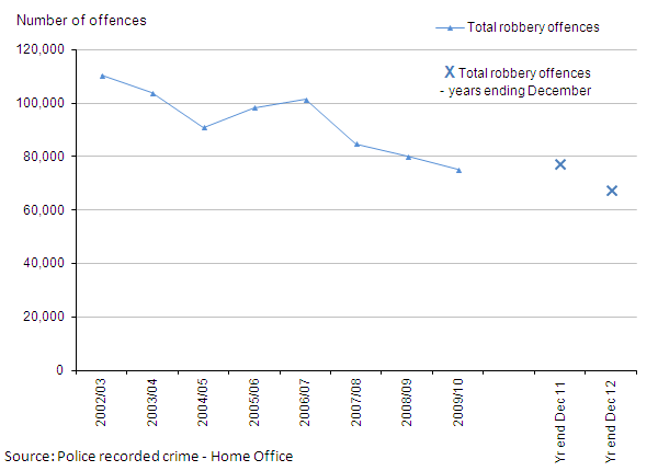 Figure 5: Trends in police recorded robberies, 2002/03 to year ending December 2012