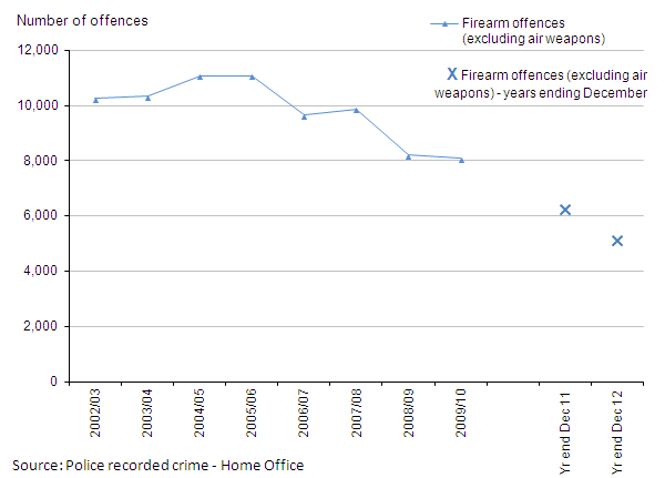 Figure 6: Trends in police recorded crimes involving firearms other than air weapons, 2002/03 to year ending December 2012