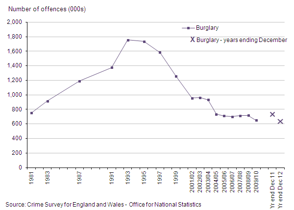 Figure 7: Trends in CSEW domestic burglary, 1981 to year ending December 2012